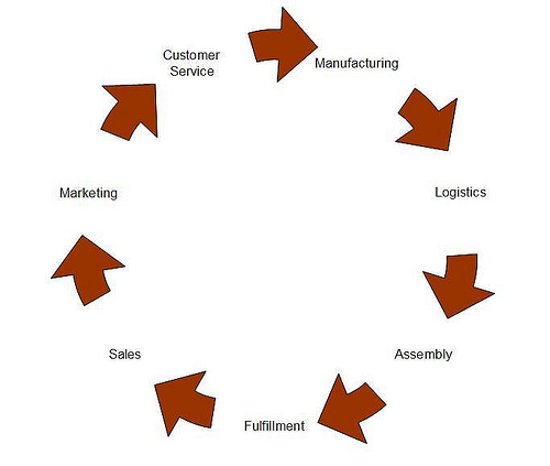 service chain Take a look at 10 of the biggest differences between managing a production versus an after-sale service supply chain.